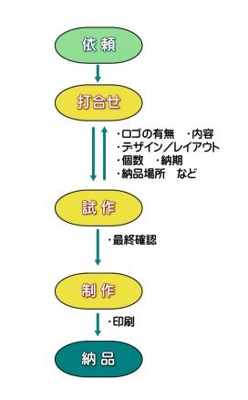 笑顔米・ノベルティパッケージ 注文フロー図