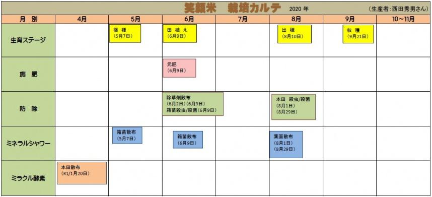 西田秀男さんの生産履歴2016の図