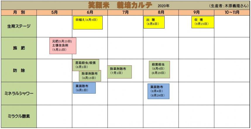 木原義隆さんの生産履歴の図